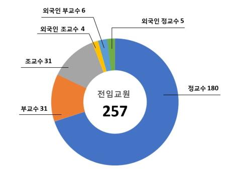 전임교원 그래프