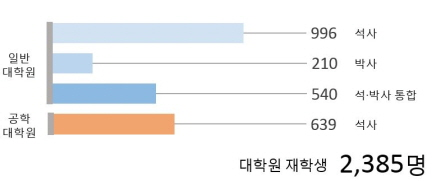 대학원재학생 그래프