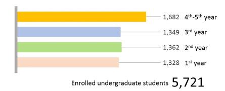 Enrolled undergraduate students 5,721