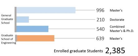 Enrolled graduate students 2,385
