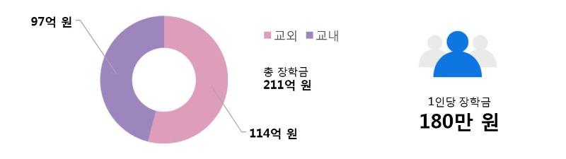 장학금 현황 학부 그래프
